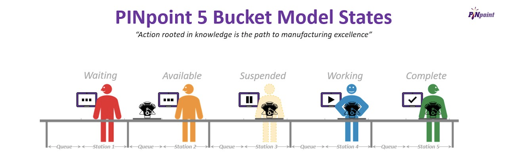 PINpoint 5 Bucket Model States